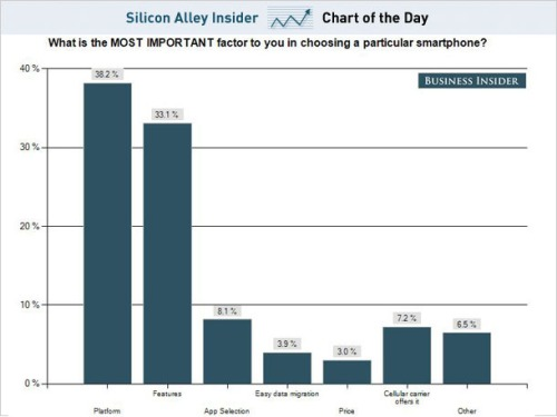 Chart-of-the-day-smarphone-survey